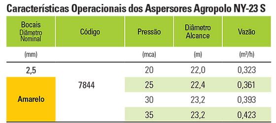 aspersor-agropolo-ny23s-amarelo-vazao-pressao.jpg
