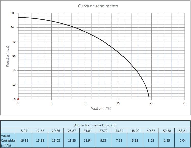 gws70t-curva-vazao.jpg